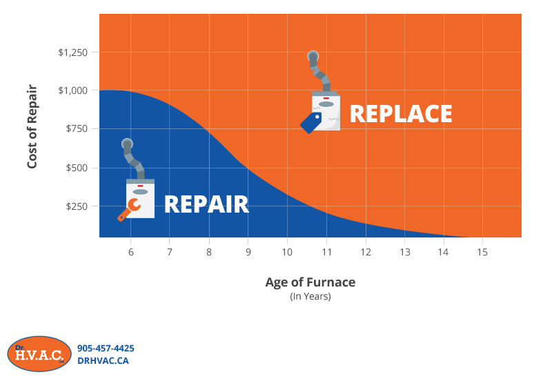 This chart shows you cost of repairs, age of furnace, and how these affect whether you should repair your existing furnace or buy a new one.