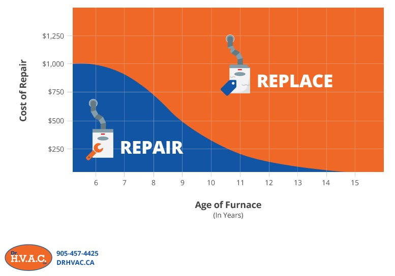 should I repair or replace my furnace chart